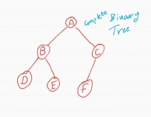 ali radwani ahradwani.com python code heap sorting binary tree