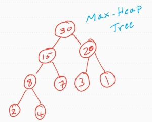 ali radwani python code math sorting algorithm Heap